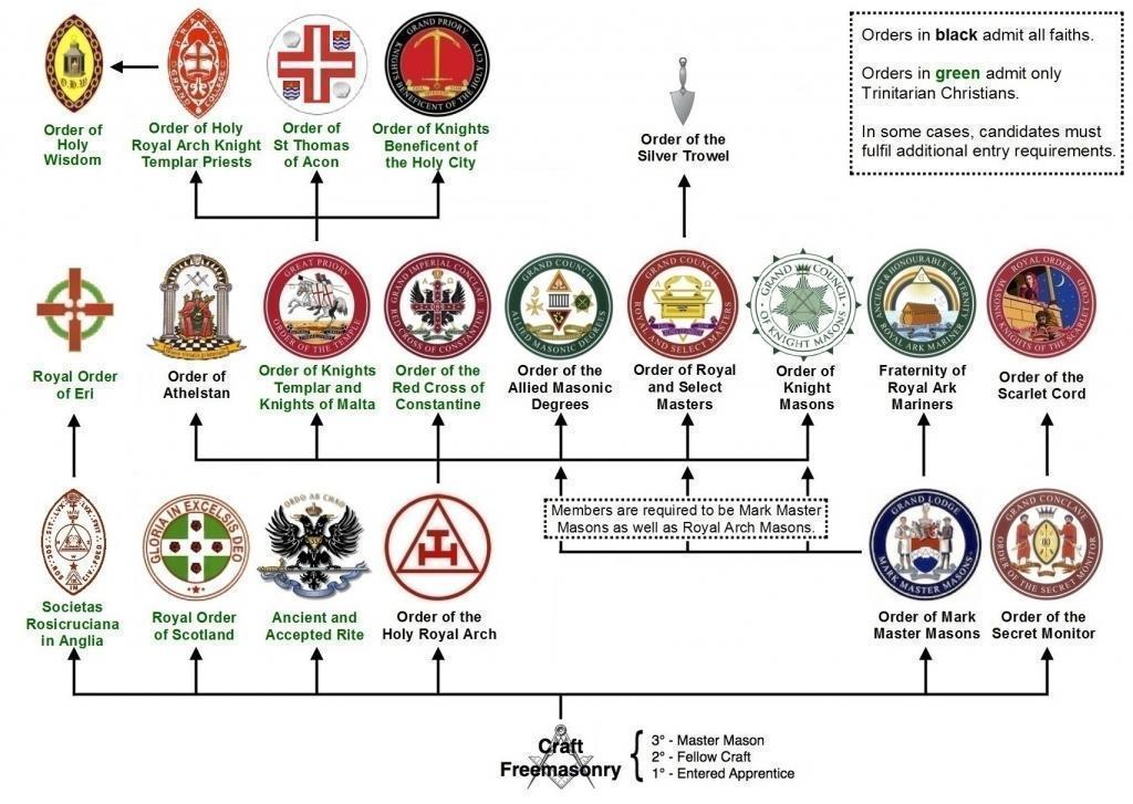 Structure_of_Masonic_appendant_bodies_in_England_and_Wales (2).jpg